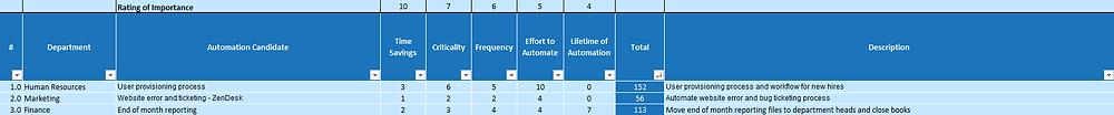 Robotic Process Automation Process Prioritization Matrix