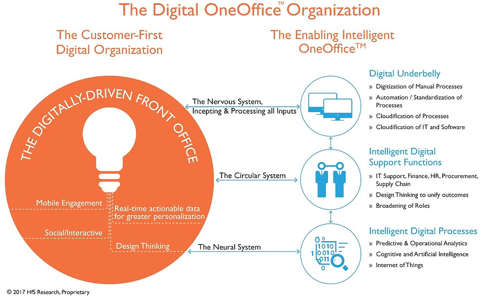 The Digital OneOffice Organization