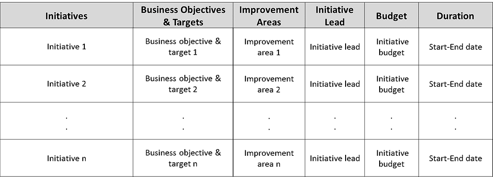 Robotic Process Automation Action Plan
