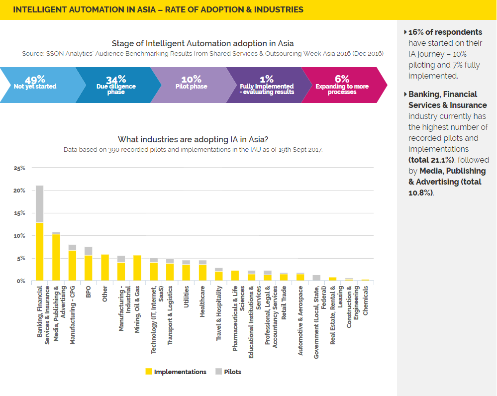 Rate of Adoption of Robotic Process Automation & Industries