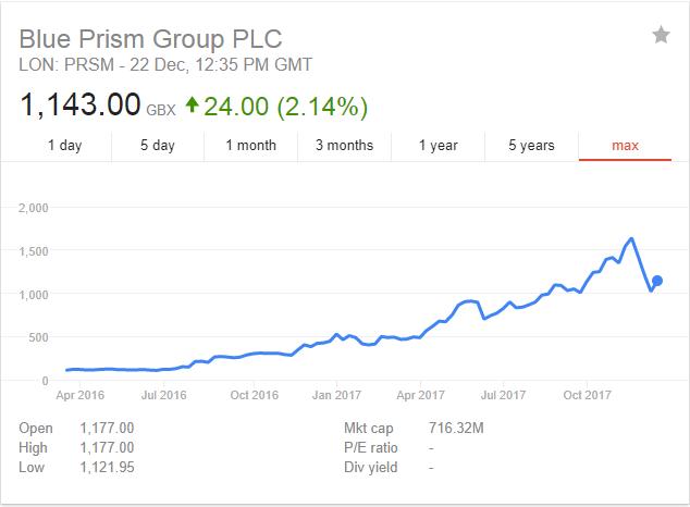 Blue Prism Share Price