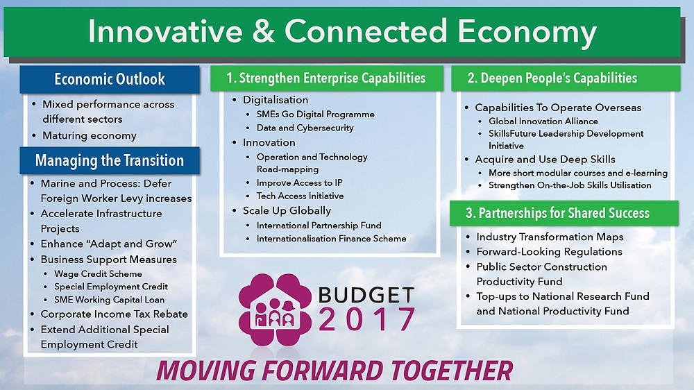 Singapore Budget 2017 - Innovative & Connected Economy