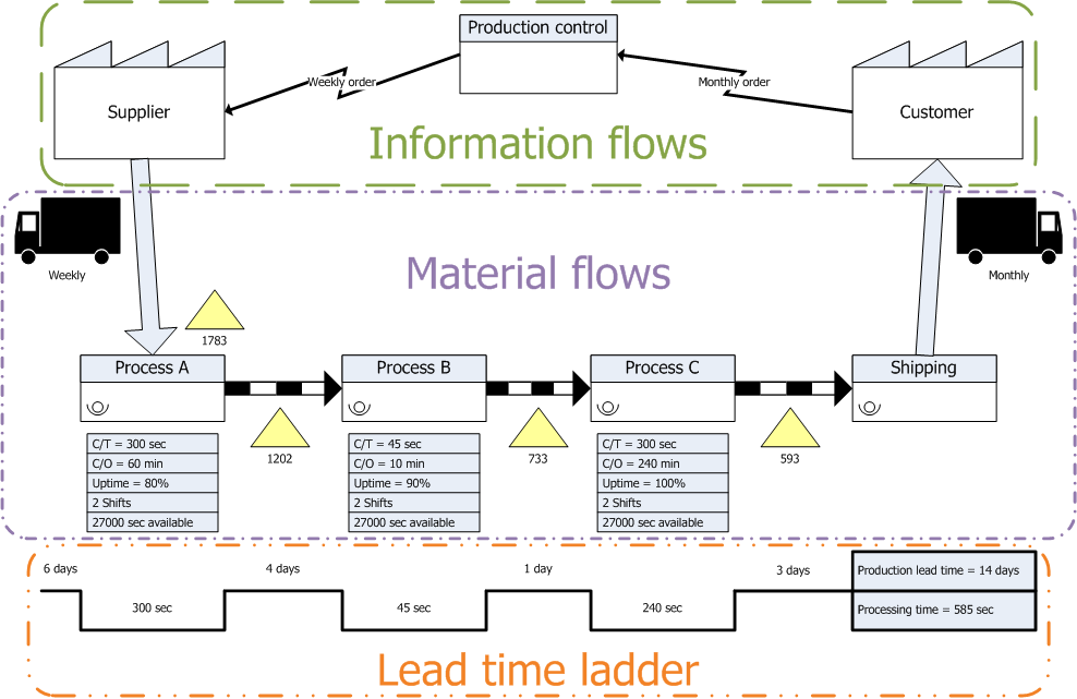 Robotic Process Automation Value Stream Mapping