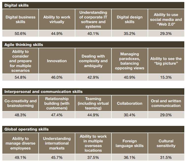 Skills in high demand over the next ten years
