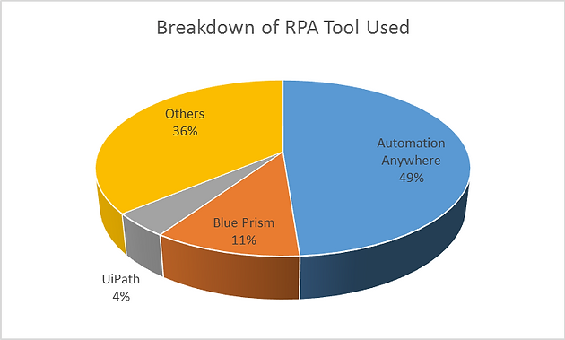 Which is a better RPA tool – Blue Prism, Automation Anywhere