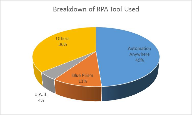 Breakdown of RPA Tool Used