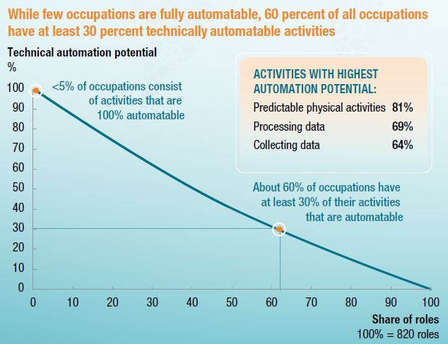 60 percent of all occupations have at least 30 percent technically automatable activities.