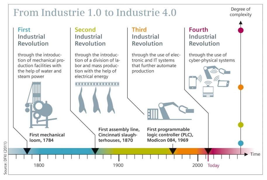 Fourth Industrial Revolution
