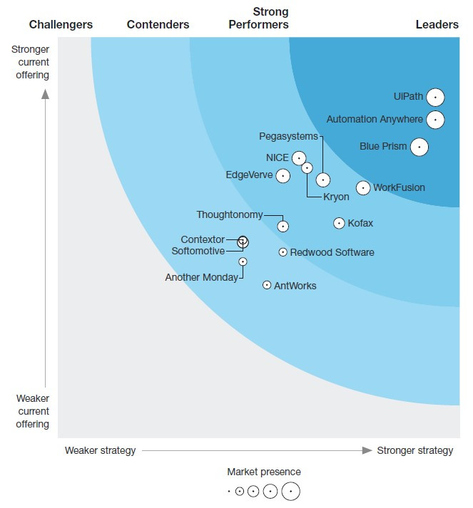The Forrester WaveTM: Robotic Process Automation, Q2 2018