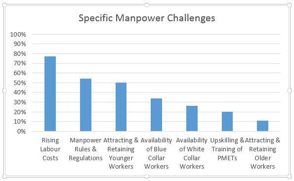 Specific manpower challenges