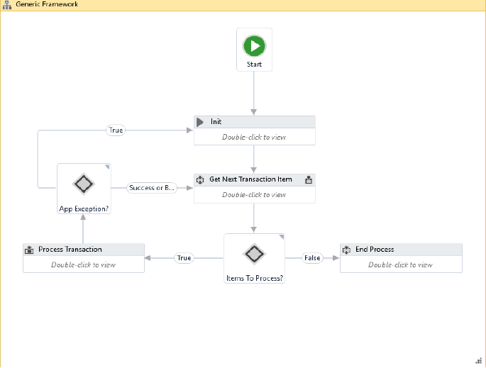 Generic and process agnostic framework for Robotic Process Automation