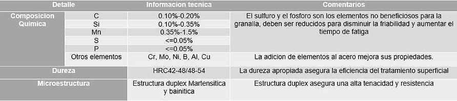 Caracteristicas granalla bainitica de acero bajo carbono.JPG