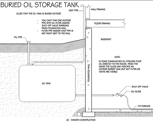 Buried Oil Tank, Undergroun fuel Tank, Oil Tank Removal, Underground Oil Tank Toronto,