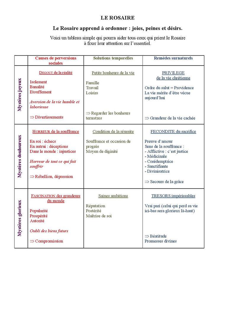 Le Rosaire-schéma-page-001 (2).jpg