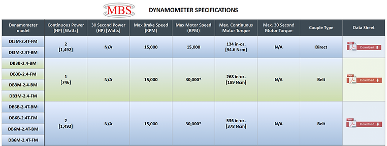 Dynamometer Specification Table WEB_1.pn
