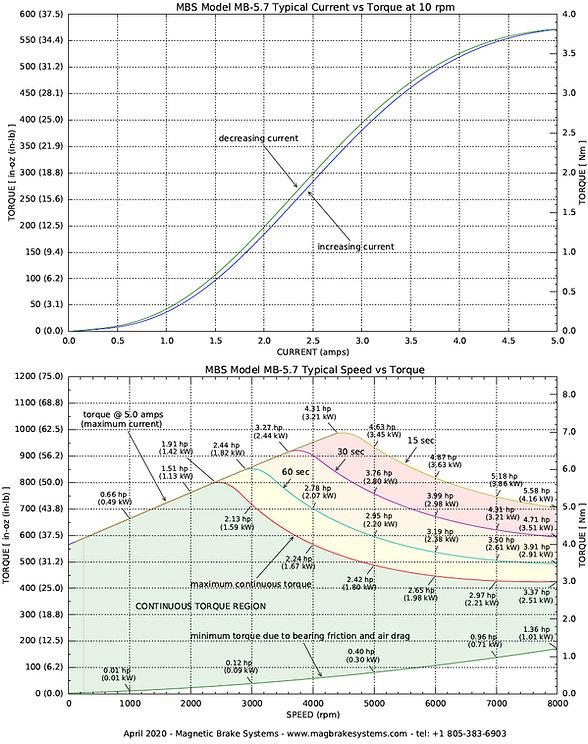 mb5.7a_performance_April 2020.jpg