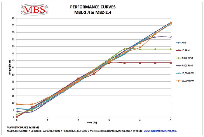 Performance curves of an MBS brake with controller