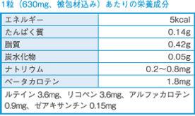 トータルカロテン成分表.jpg