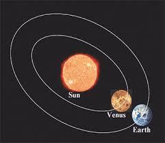 Mercury & Venus Shifts (01-07-21)