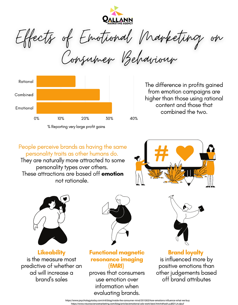 Effects of Emotional Marketing on Consumer Behaviour