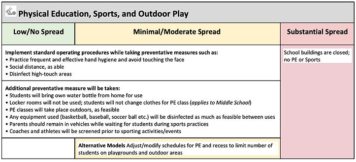 Physical Education, Sports, and Outdoor