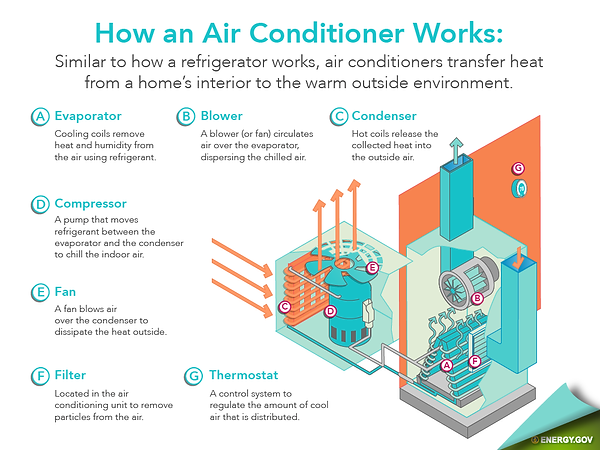 how an ac works picture