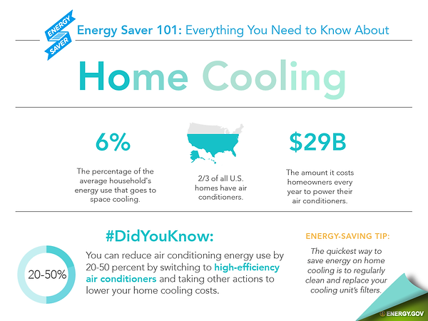 AC cooling stats by energy.gov