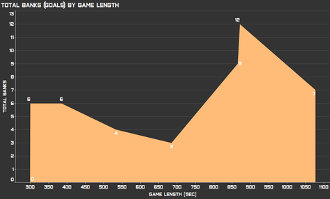 Total Banks by Gamelength.png