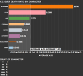 K.O. over Death Ratio by Character.png