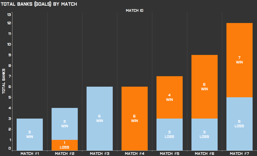 Total Banks by Match.png
