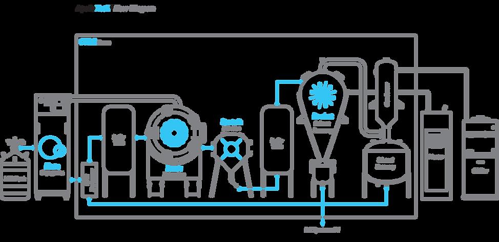 AXS flow diagram website.png