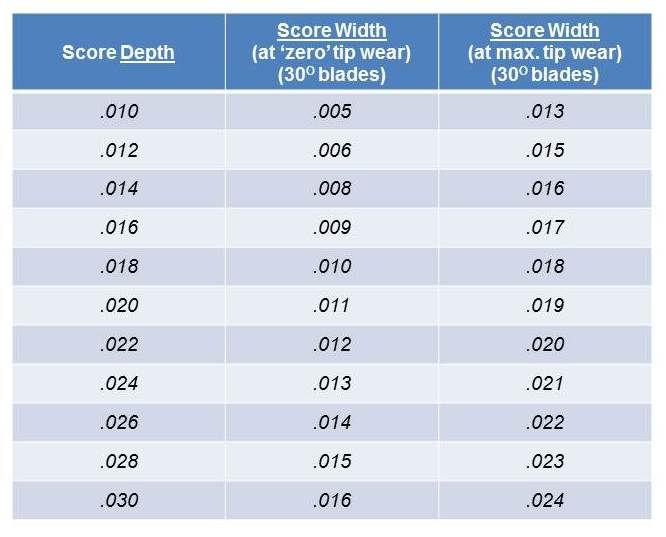 V-Score AccuSystems Corp V-Scoring Accu-Score accuscore