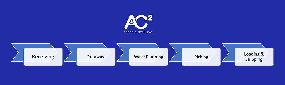 AC2 Group - Warehouse Management System Process