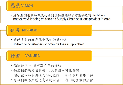 AC2 Group Vision, Mission and Value