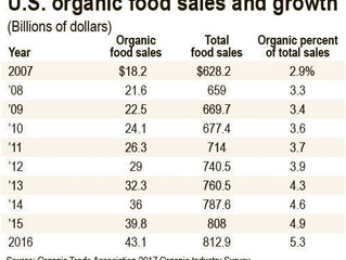 U.S. organic sales jump 23 percent in 2016
