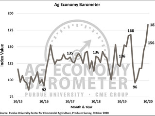 Ag Economy Barometer rises to record high on improving financial conditions
