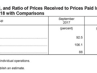 September Ag Prices Received And Paid Decrease
