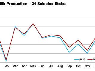 December Milk Production up 0.9 Percent