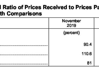 November Agriculture Prices Received Index Up 4.1 Percent, Prices Paid Up 0.7%
