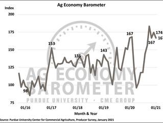 Ag Barometer drifts lower