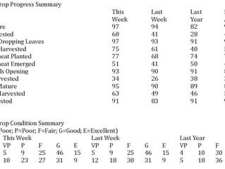 USDA Weekly Crop Progress Report - Corn, Soybean Harvest Both 17 Percentage Points Ahead of Normal