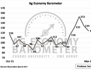 Barometer shows producer sentiment slips in March