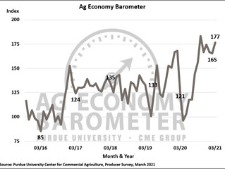 Commodity prices, improved financial conditions boost ag barometer