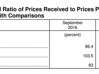 September Agriculture Prices Received Decreases, Prices Paid Ticks Up