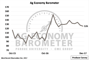 Farmers Are More Pessimistic About the Future