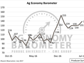 Farmer sentiment at highest level since January