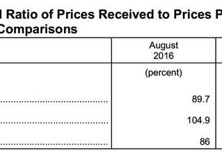 August Agricultural Prices Received Decreases 2%, Prices Paid Down 0.6%