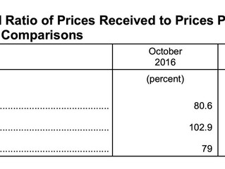 October Ag Prices Received Decrease 5.2%, Prices Paid Up .7%
