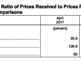 April Agricultural Prices Received And Paid Decreases
