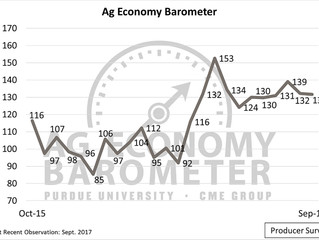 Ag producer optimism about future wanes in September barometer
